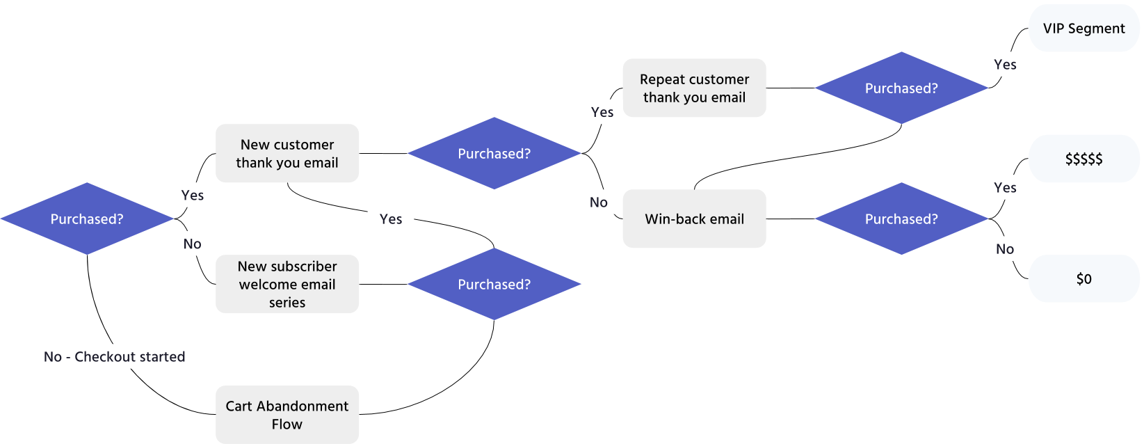 Lifecycle email - high level strategy