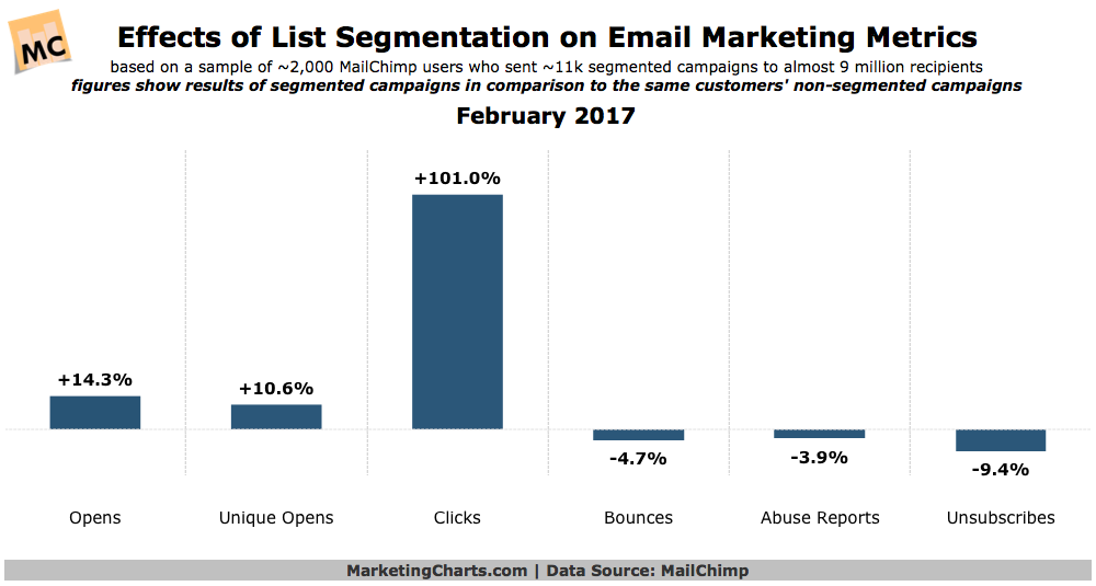 Effects of list segmentation of email marketing tactics