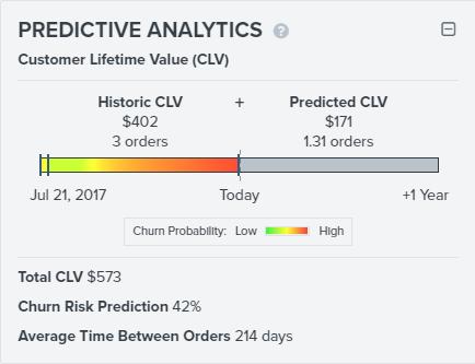 Función de análisis predictivo en Klaviyo