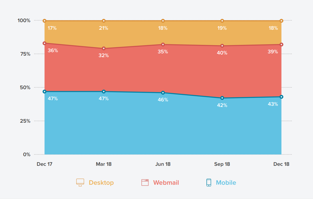 43% of all emails were opened on mobile devices.