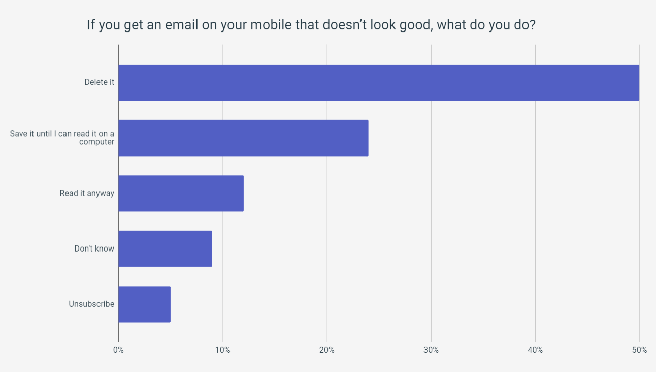 If you get an email on your mobile that does not look good, what do you do?