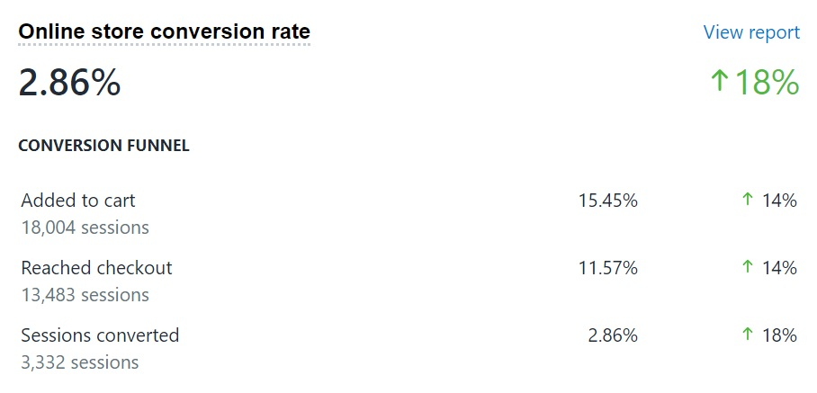 Online store conversion rate of a Shopify store